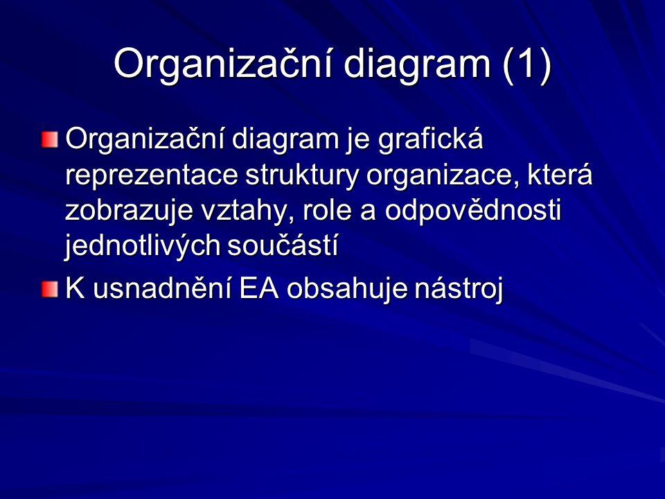Organizační diagram (1)