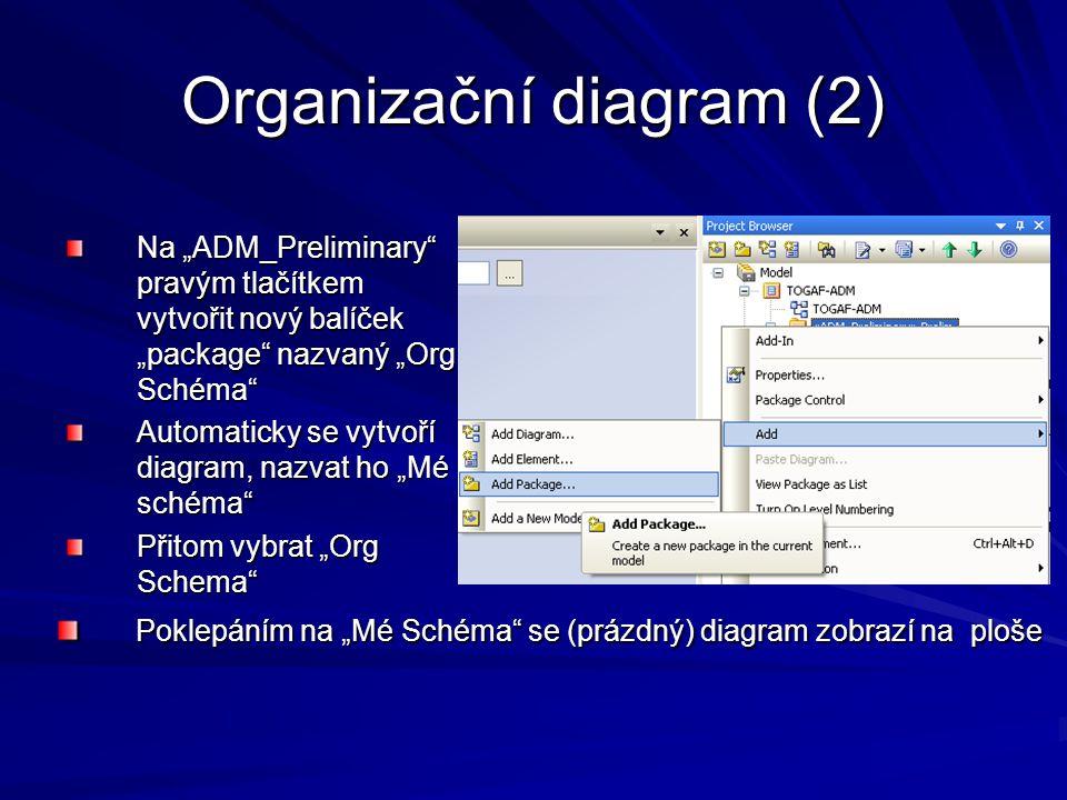Organizační diagram (2)