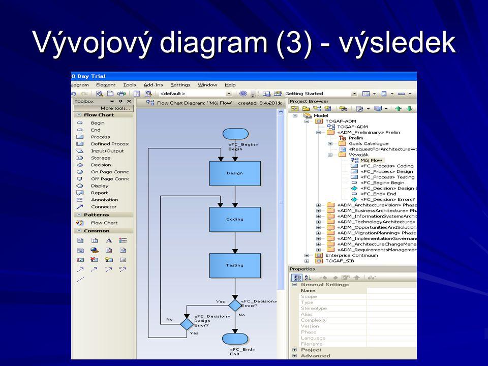 Vývojový diagram (3) - výsledek