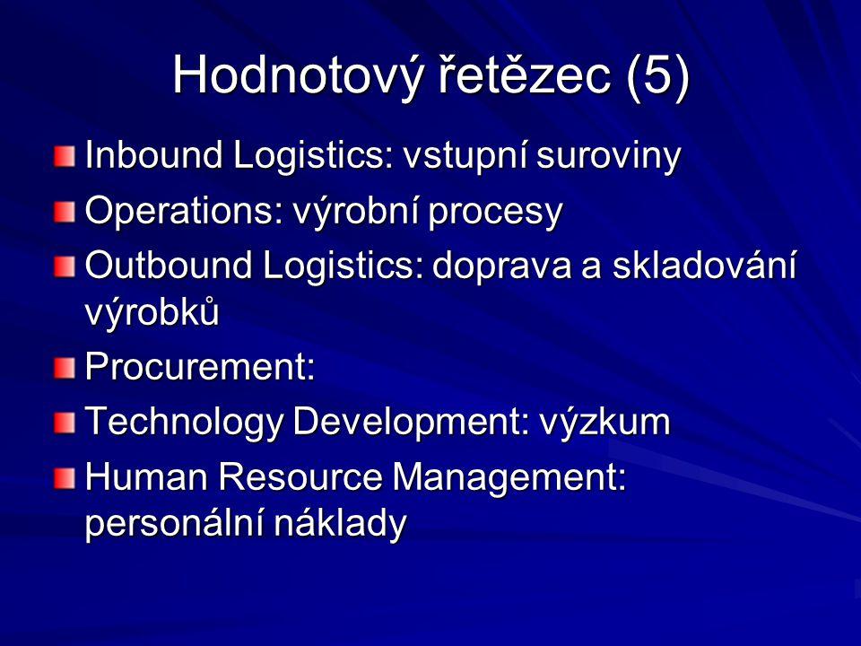Hodnotový řetězec (5) Inbound Logistics: vstupní suroviny