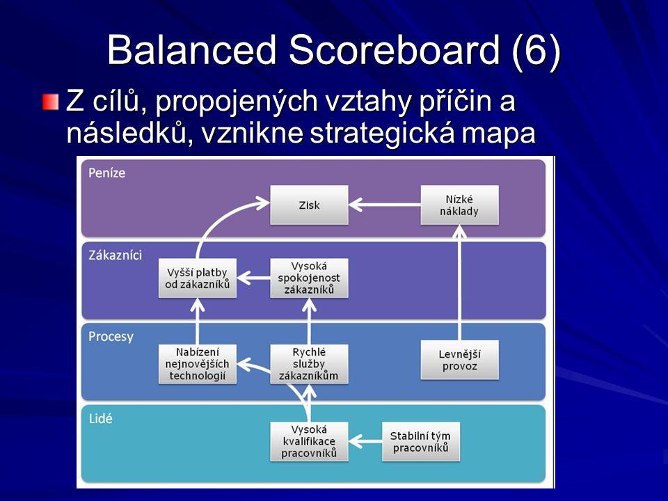 Balanced Scoreboard (6)