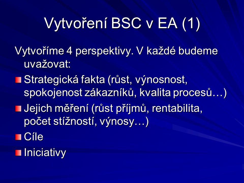 Vytvoření BSC v EA (1) Vytvoříme 4 perspektivy. V každé budeme uvažovat: