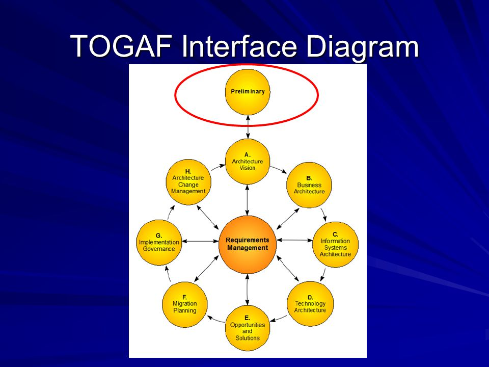 TOGAF Interface Diagram