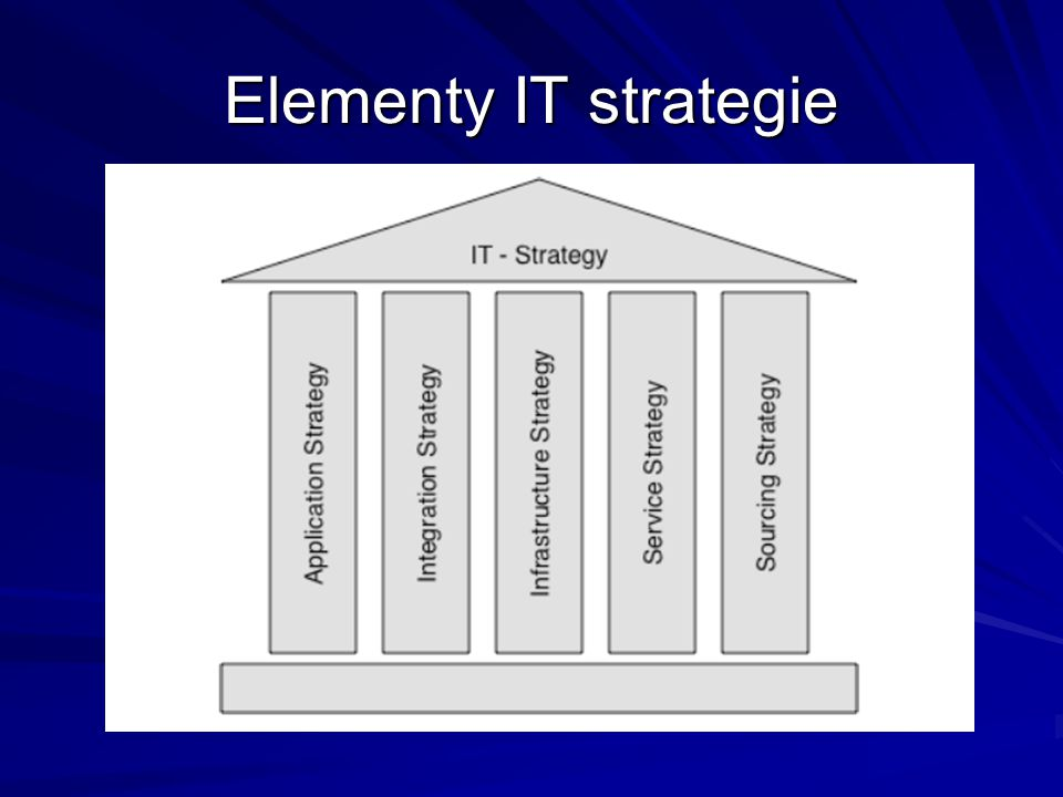 Elementy IT strategie