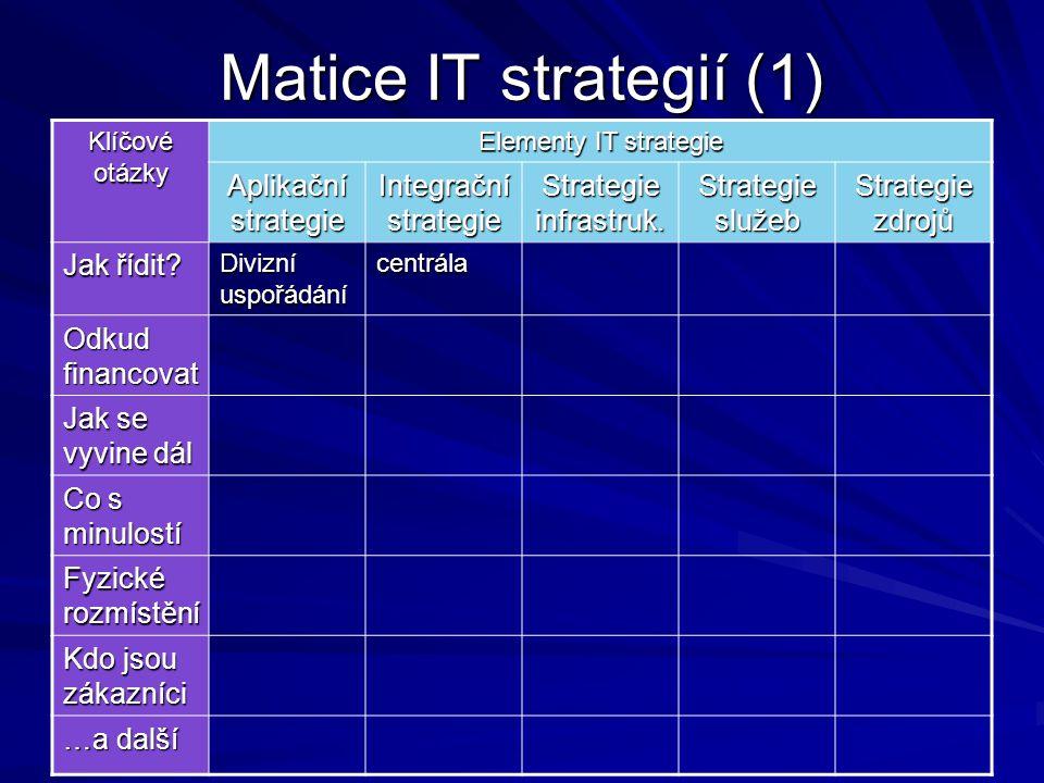Matice IT strategií (1) Aplikační strategie Integrační strategie