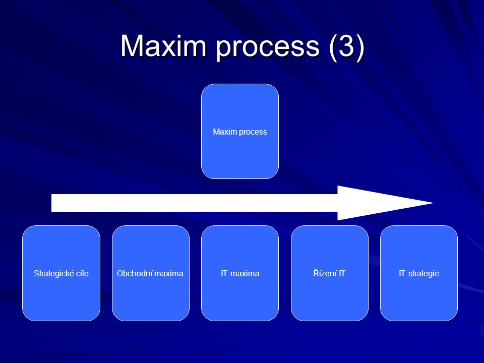 Maxim process (3)