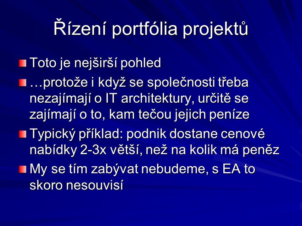 Řízení portfólia projektů