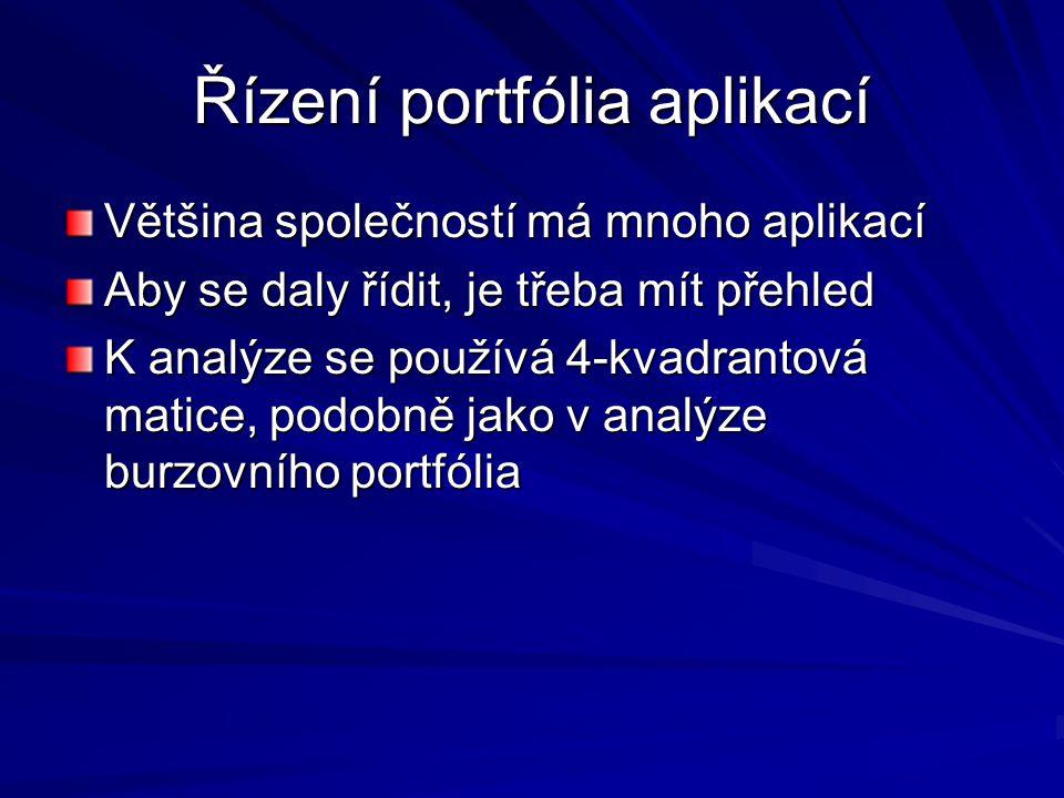 Řízení portfólia aplikací