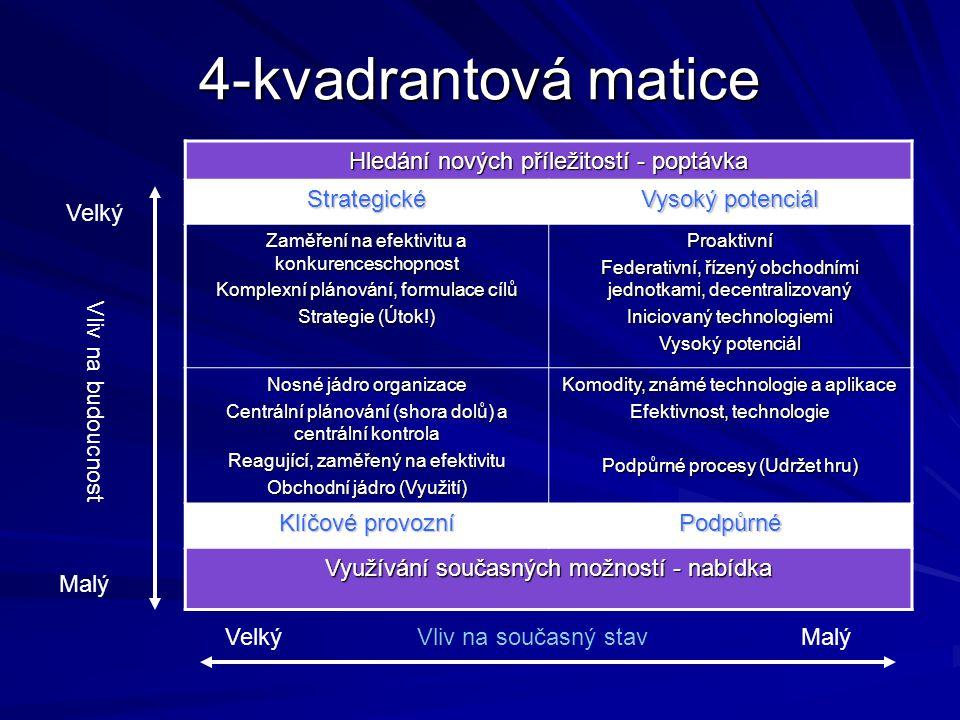 4-kvadrantová matice Hledání nových příležitostí - poptávka