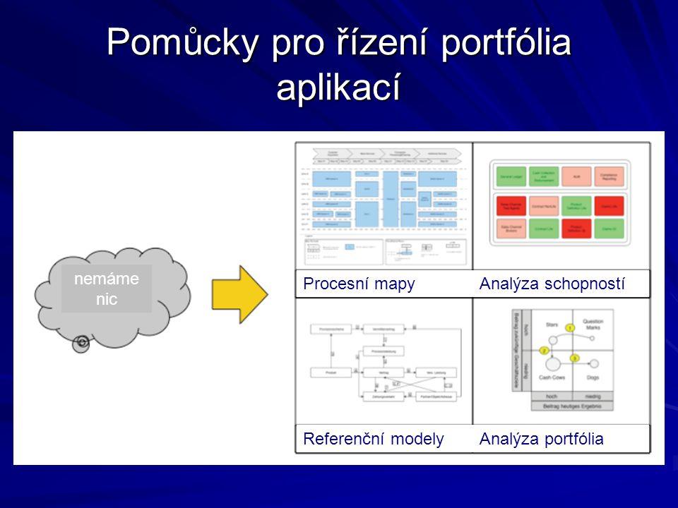 Pomůcky pro řízení portfólia aplikací