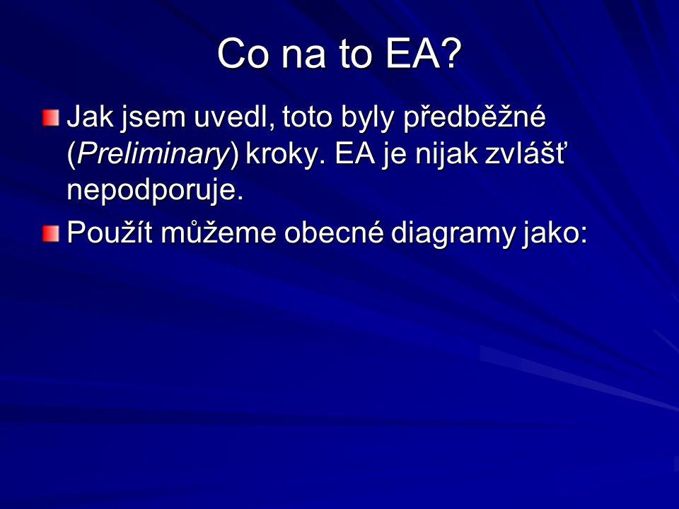 Co na to EA Jak jsem uvedl, toto byly předběžné (Preliminary) kroky. EA je nijak zvlášť nepodporuje.