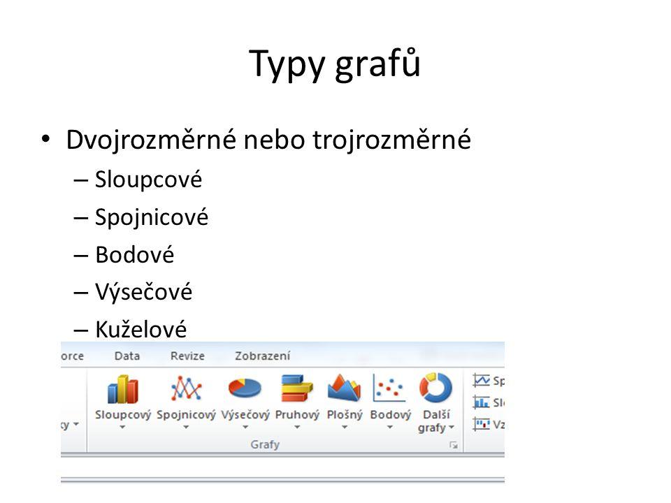 Typy grafů Dvojrozměrné nebo trojrozměrné Sloupcové Spojnicové Bodové