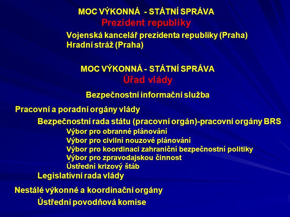 MOC VÝKONNÁ - STÁTNÍ SPRÁVA Prezident republiky