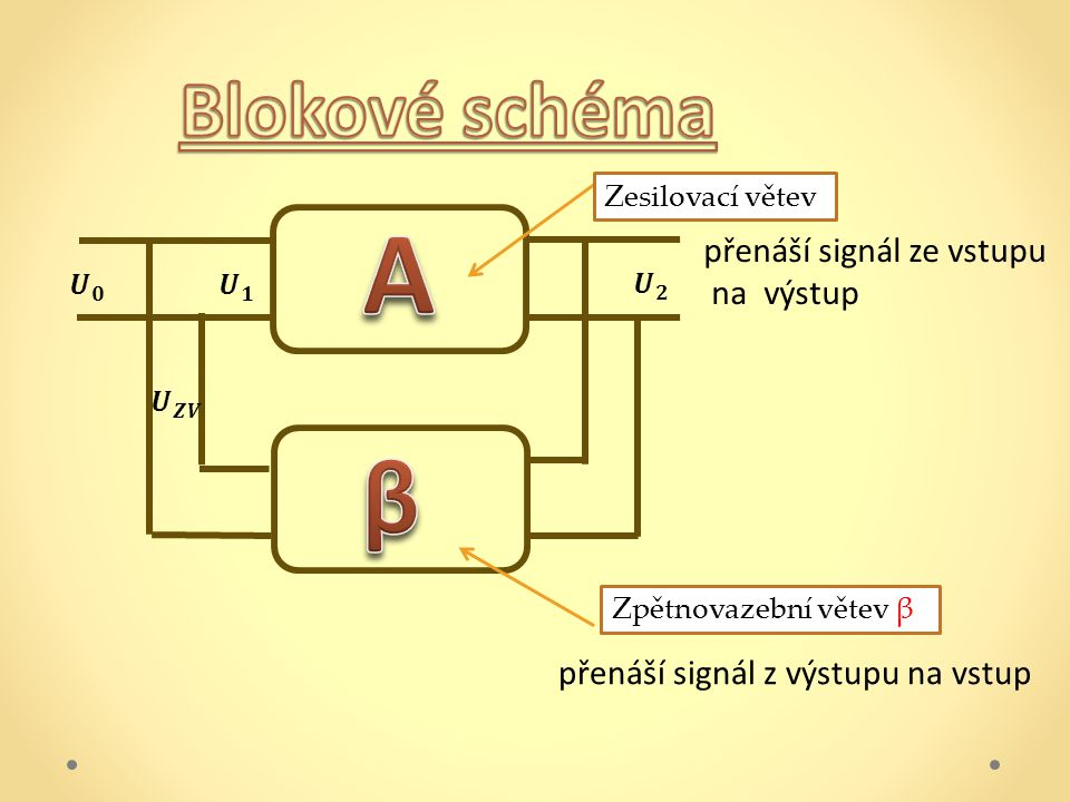 A β Blokové schéma přenáší signál ze vstupu na výstup