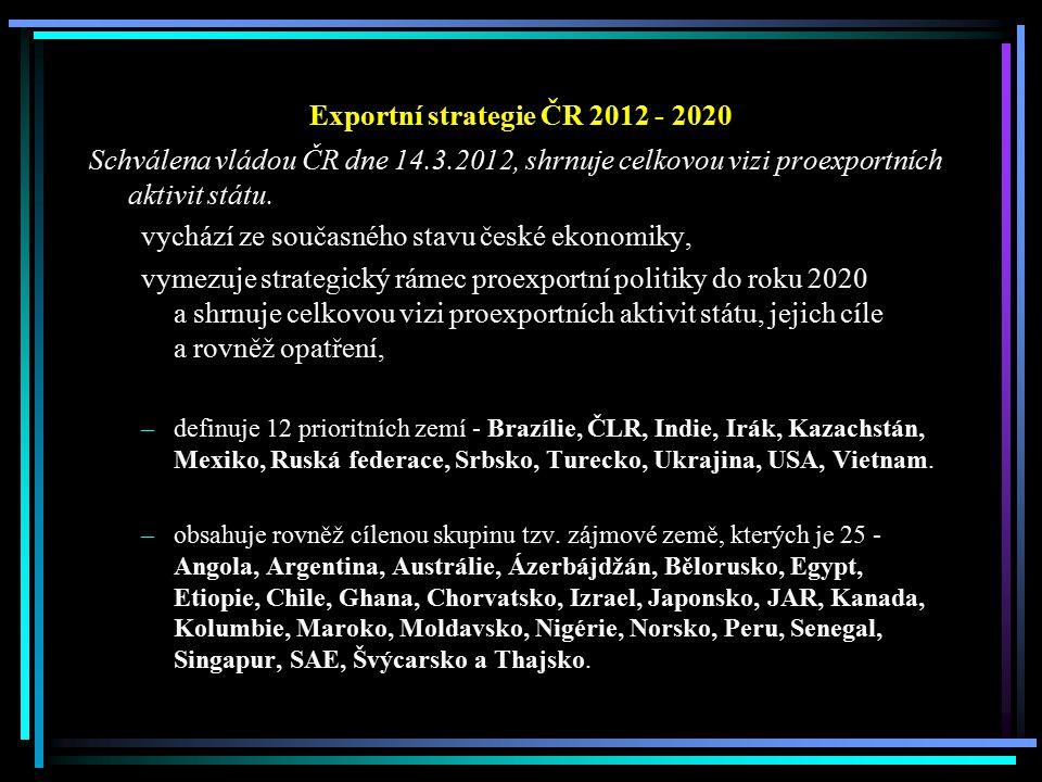 Exportní strategie ČR 2012 - 2020