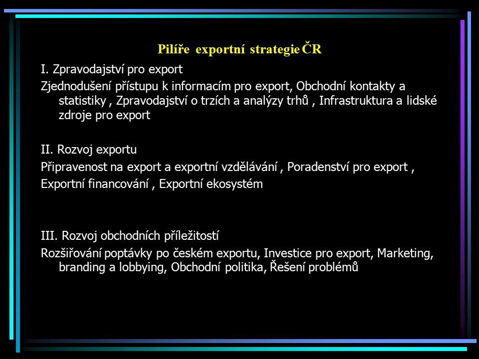 Pilíře exportní strategie ČR