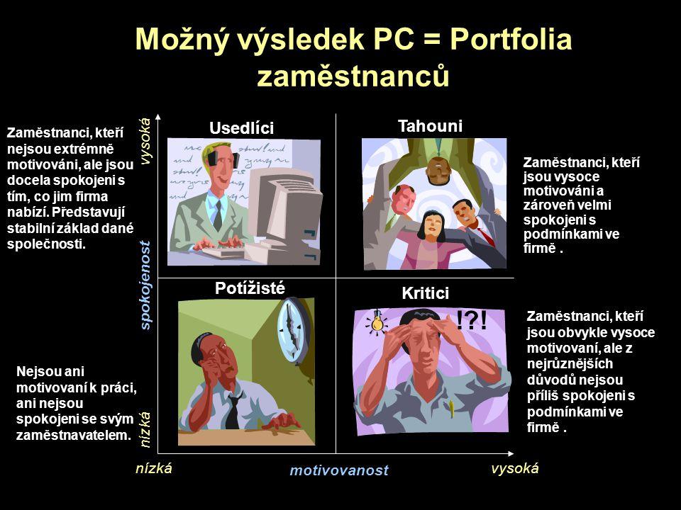 Možný výsledek PC = Portfolia zaměstnanců