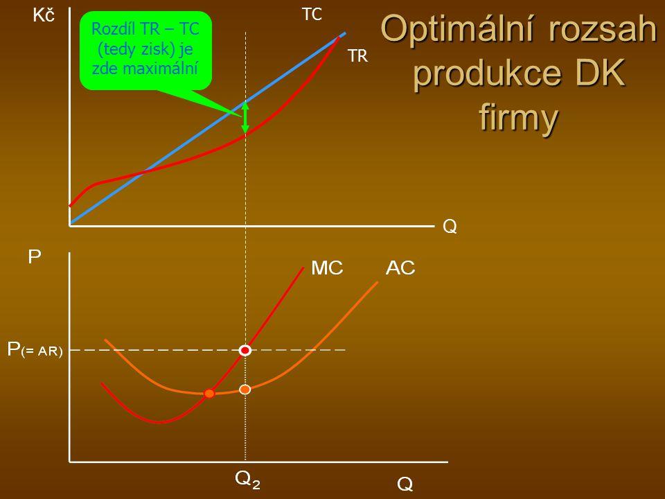 Optimální rozsah produkce DK firmy