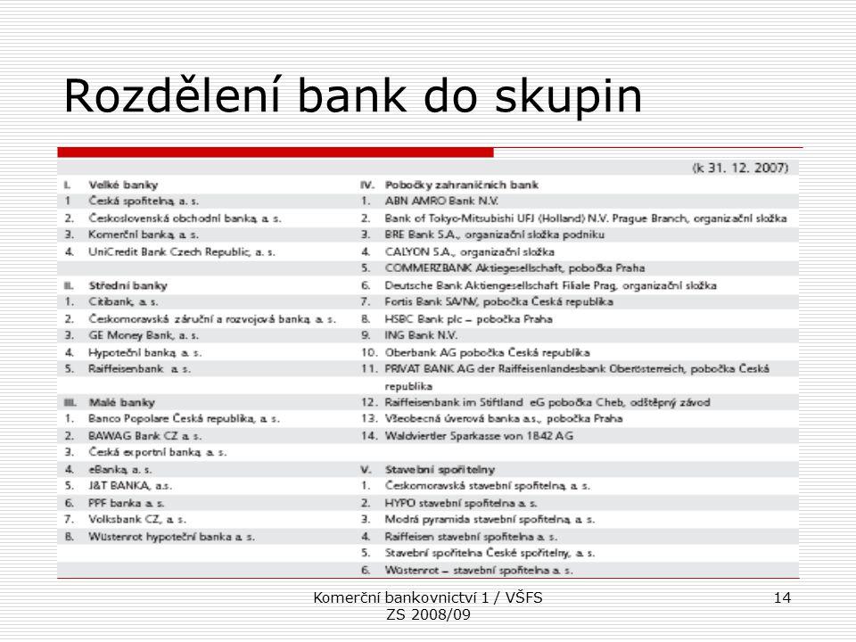Rozdělení bank do skupin