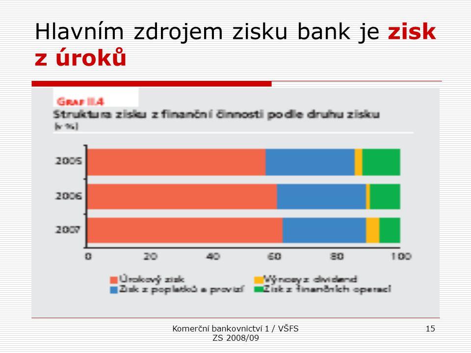Hlavním zdrojem zisku bank je zisk z úroků