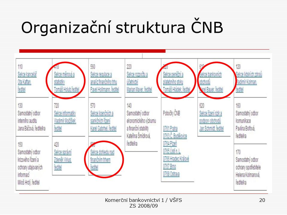 Organizační struktura ČNB