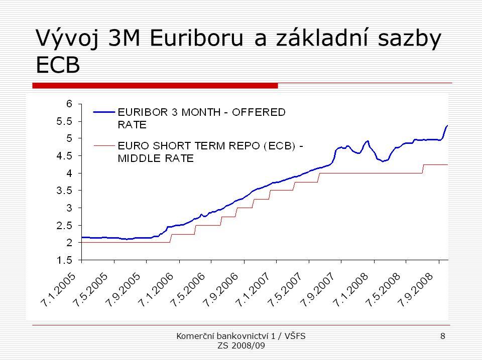 Vývoj 3M Euriboru a základní sazby ECB