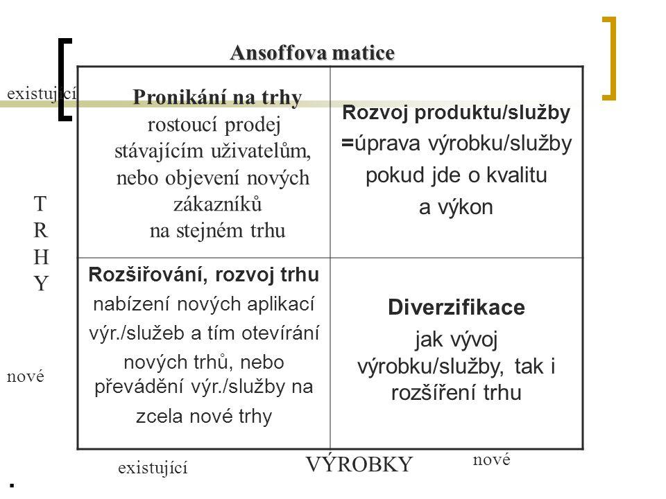 Rozvoj produktu/služby Rozšiřování, rozvoj trhu