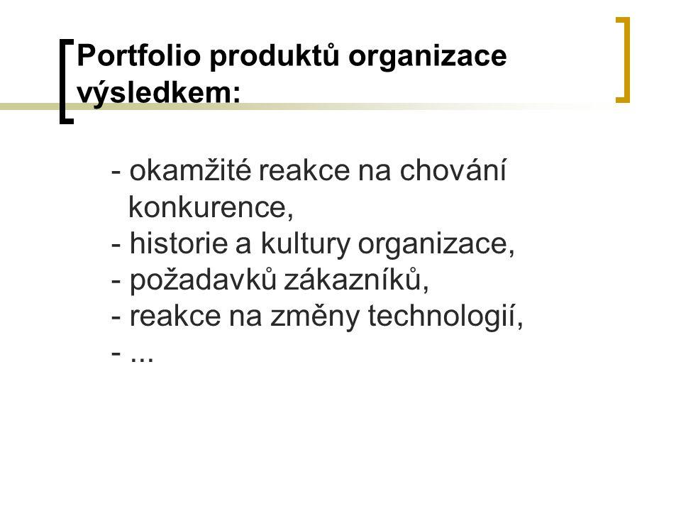 Portfolio produktů organizace výsledkem: