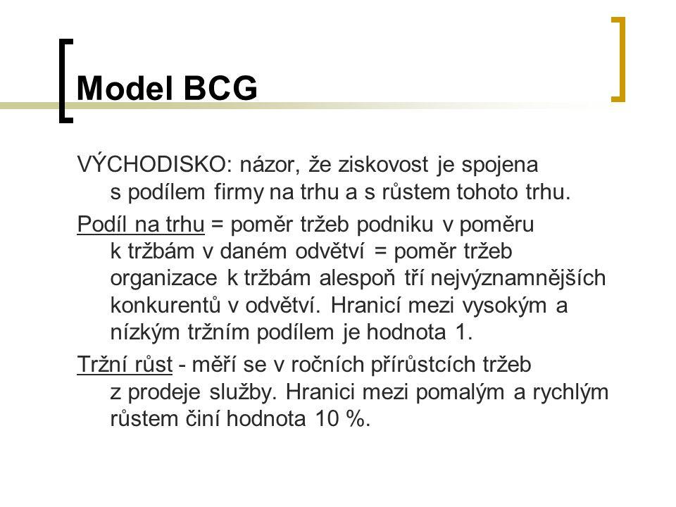 Model BCG VÝCHODISKO: názor, že ziskovost je spojena s podílem firmy na trhu a s růstem tohoto trhu.