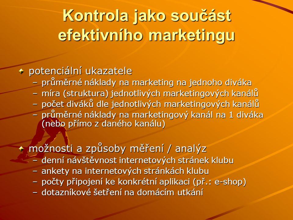 Kontrola jako součást efektivního marketingu