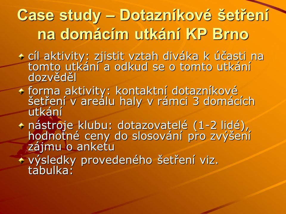 Case study – Dotazníkové šetření na domácím utkání KP Brno