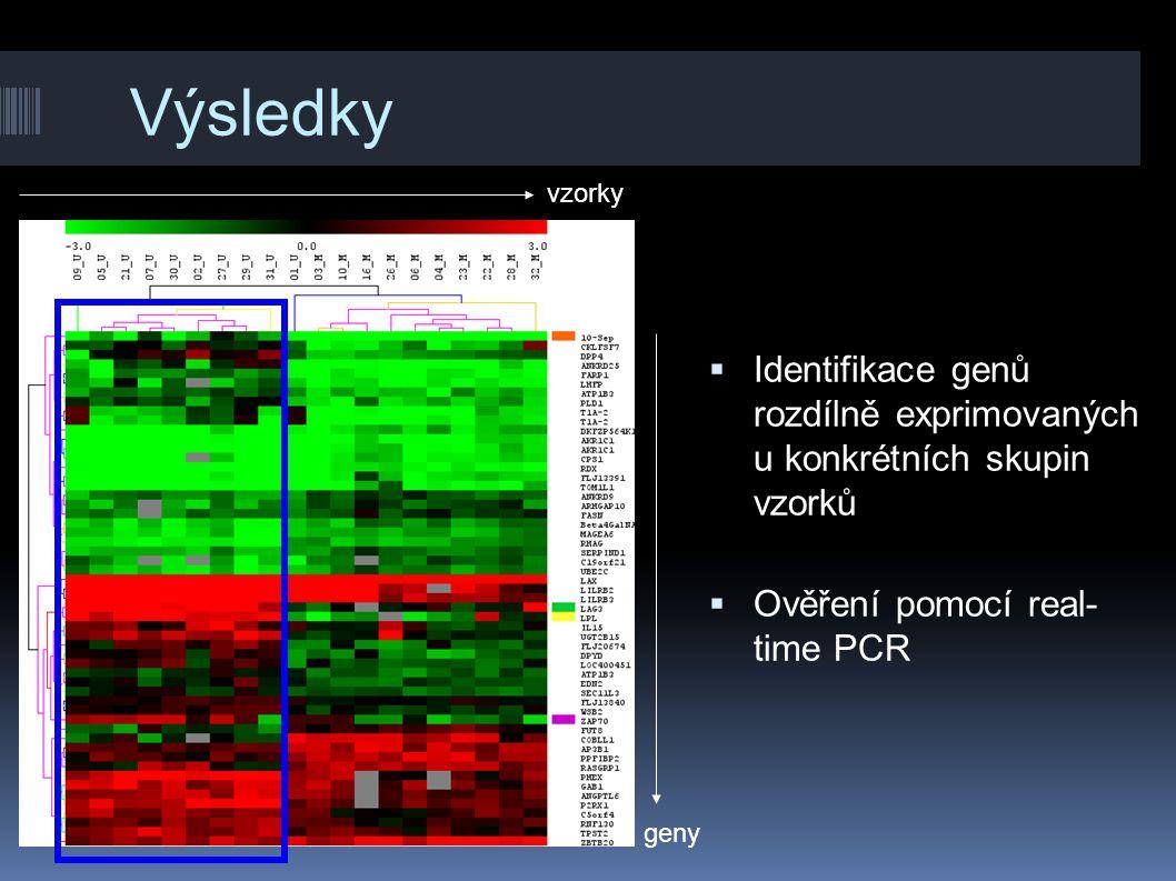 Výsledky vzorky. Identifikace genů rozdílně exprimovaných u konkrétních skupin vzorků. Ověření pomocí real- time PCR.