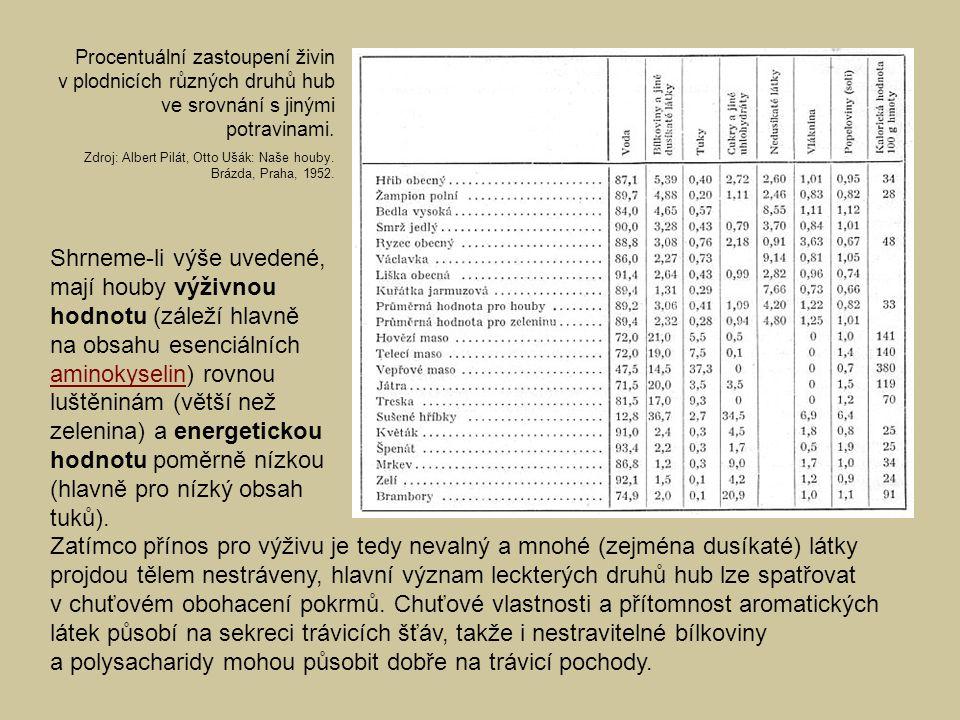 Procentuální zastoupení živin v plodnicích různých druhů hub ve srovnání s jinými potravinami.