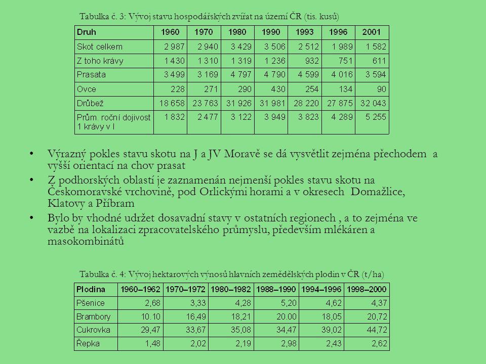 Tabulka č. 3: Vývoj stavu hospodářských zvířat na území ČR (tis. kusů)