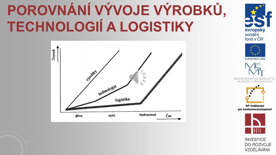 Porovnání vývoje výrobků, technologií a logistiky
