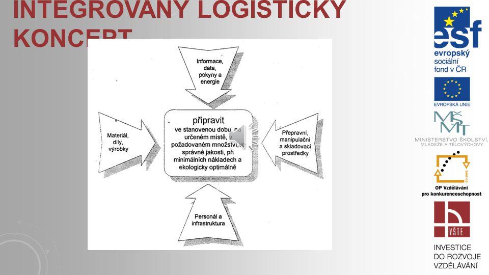 Integrovaný logistický koncept