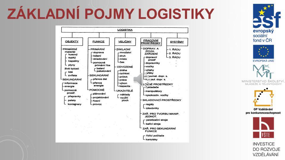 Základní pojmy logistiky