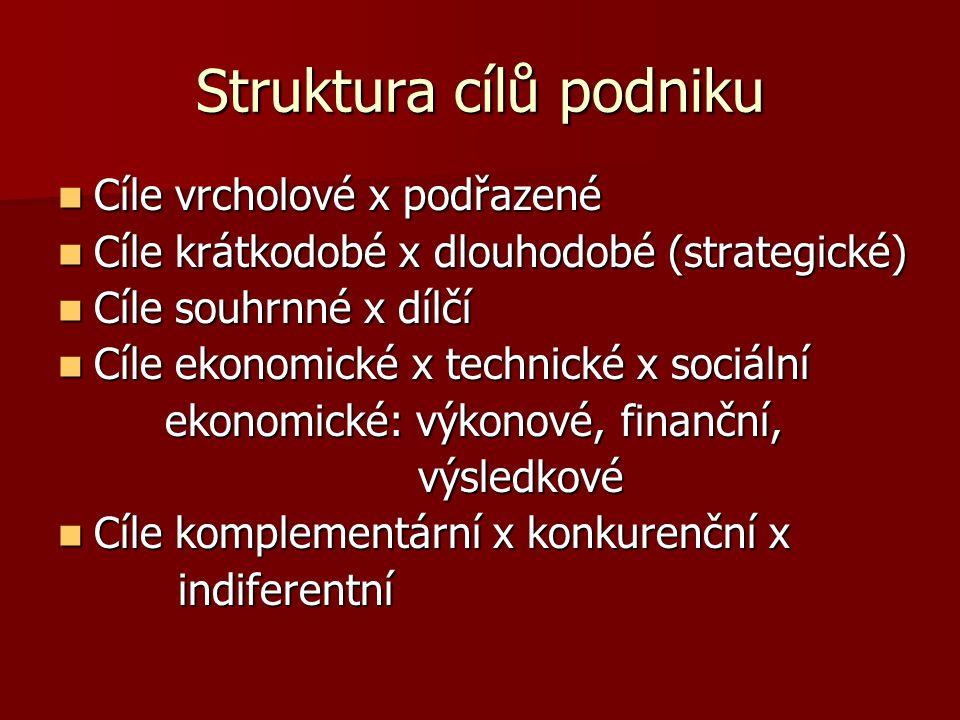 Struktura cílů podniku