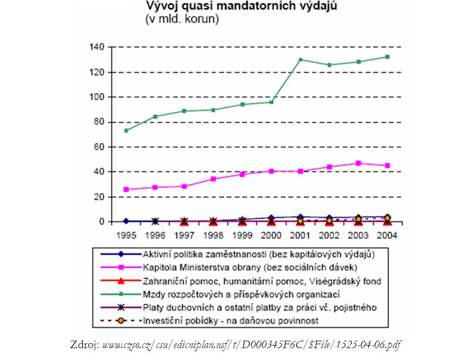 Zdroj: www. czso. cz/csu/edicniplan. nsf/t/D000345F6C/$File/1525-04-06