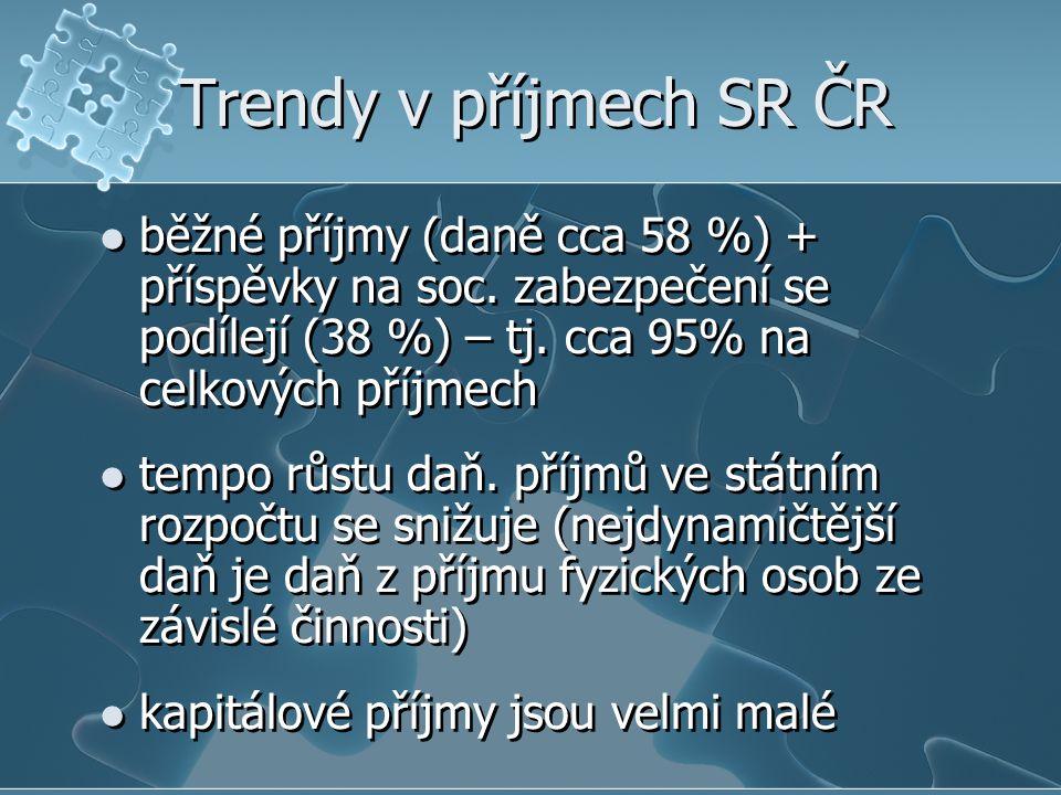 Trendy v příjmech SR ČR běžné příjmy (daně cca 58 %) + příspěvky na soc. zabezpečení se podílejí (38 %) – tj. cca 95% na celkových příjmech.