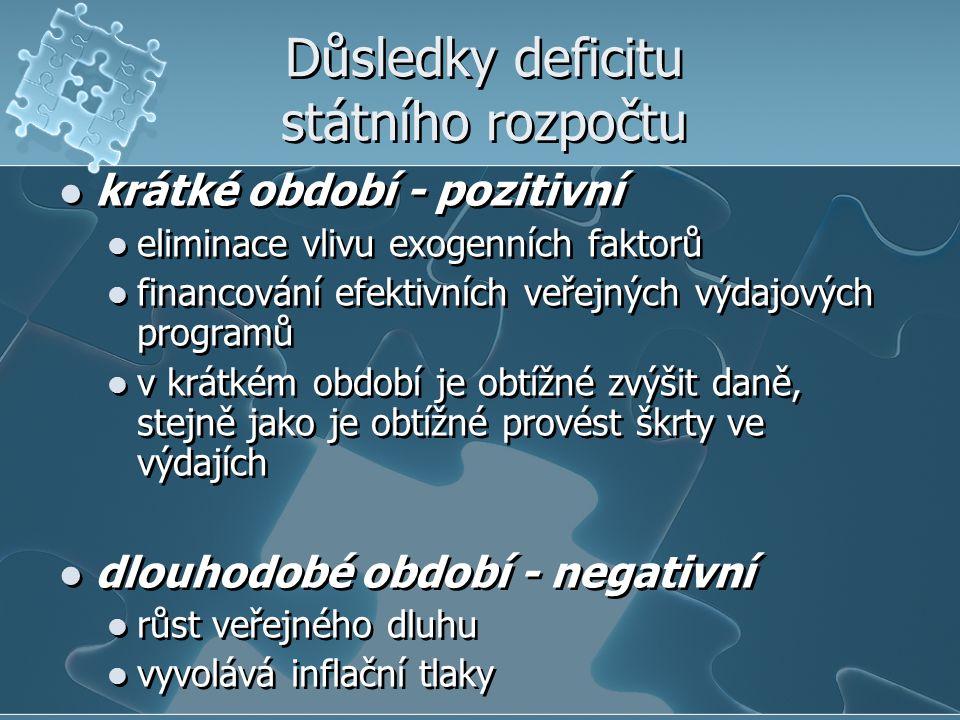Důsledky deficitu státního rozpočtu