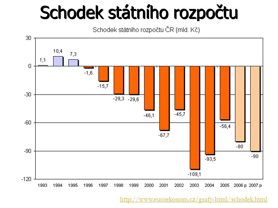 Schodek státního rozpočtu