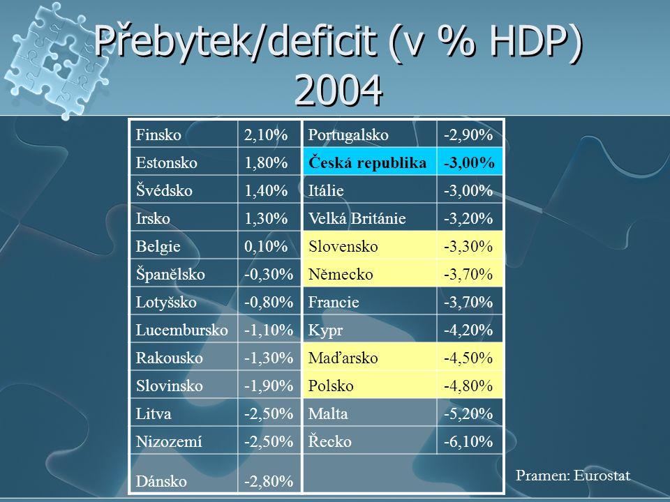 Přebytek/deficit (v % HDP) 2004