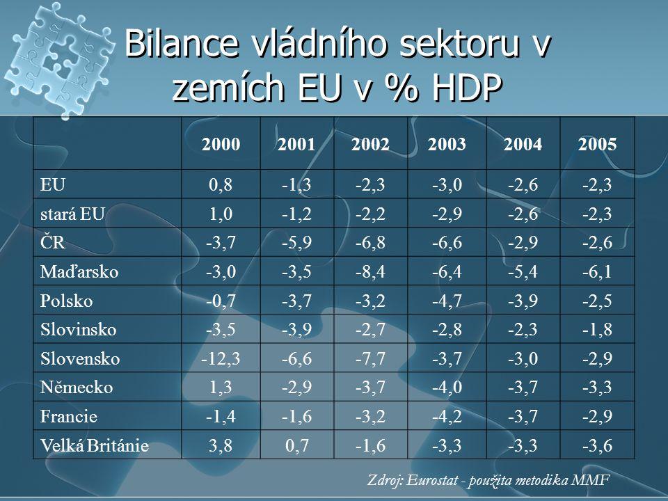 Bilance vládního sektoru v zemích EU v % HDP