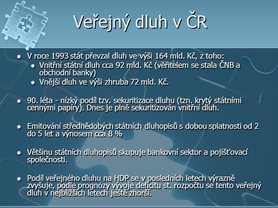 Veřejný dluh v ČR V roce 1993 stát převzal dluh ve výši 164 mld. Kč, z toho: