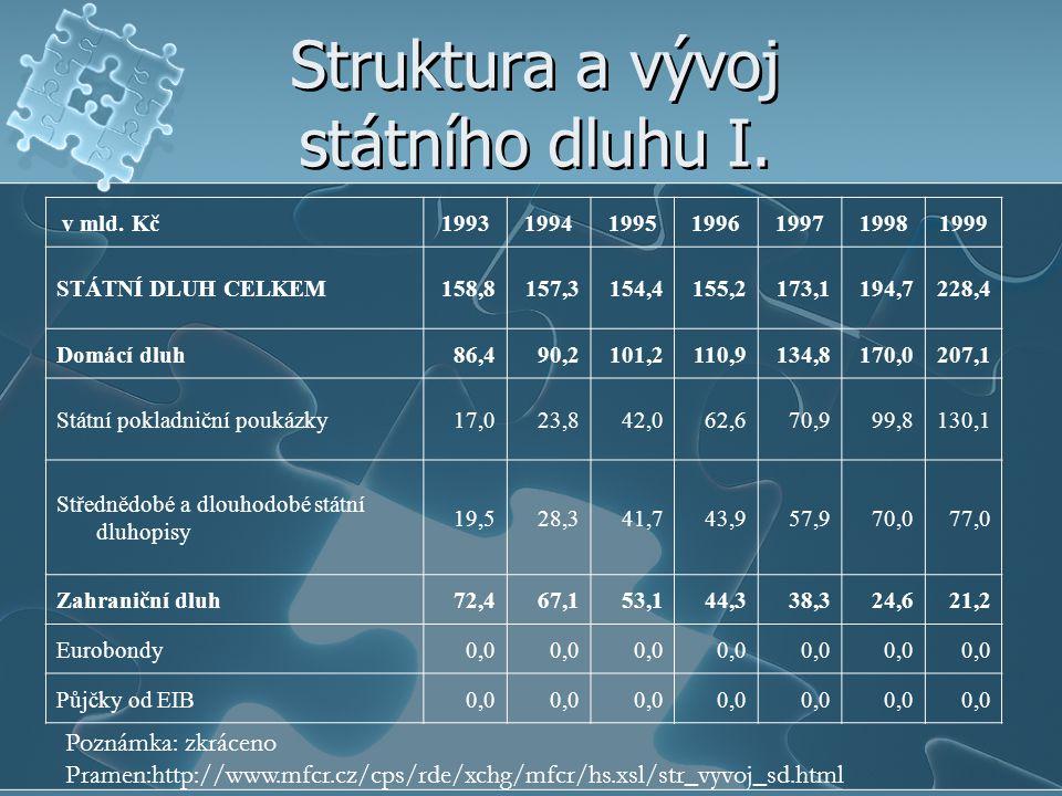 Struktura a vývoj státního dluhu I.