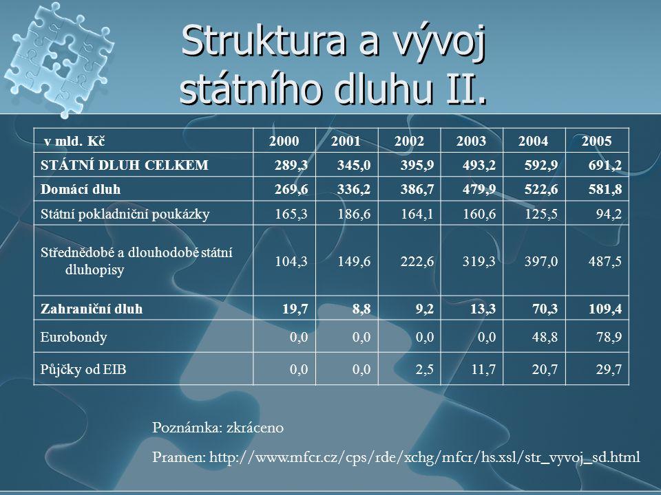 Struktura a vývoj státního dluhu II.
