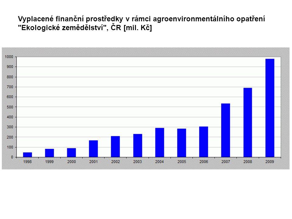 Vyplacené finanční prostředky v rámci agroenvironmentálního opatření