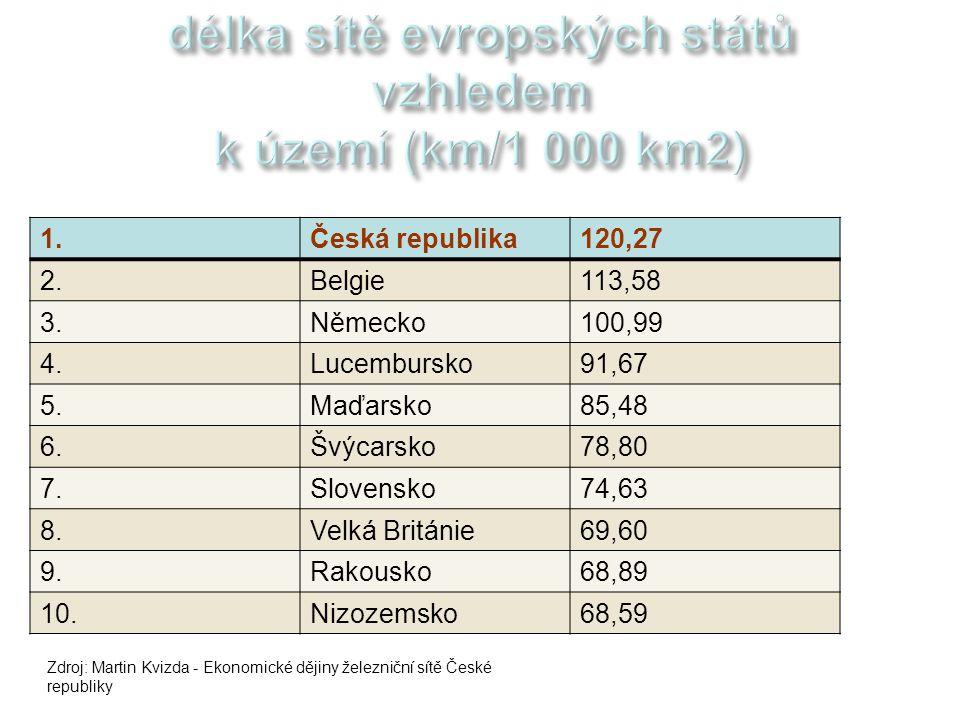 délka sítě evropských států vzhledem k území (km/1 000 km2)