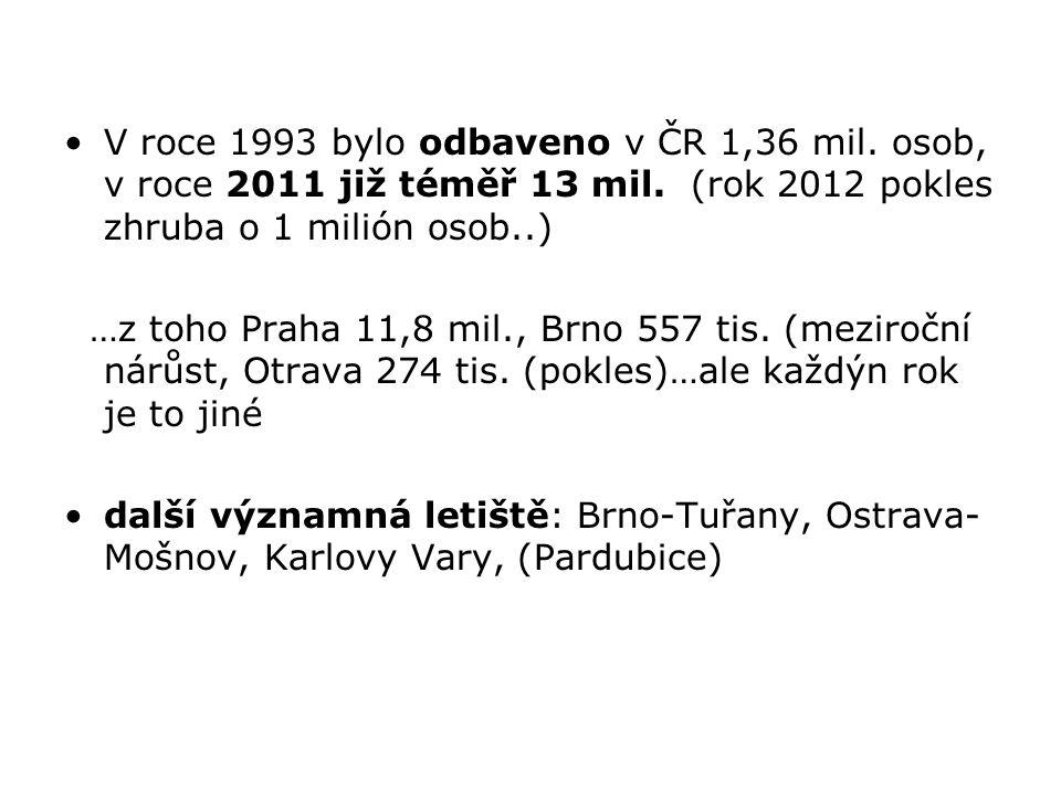 V roce 1993 bylo odbaveno v ČR 1,36 mil